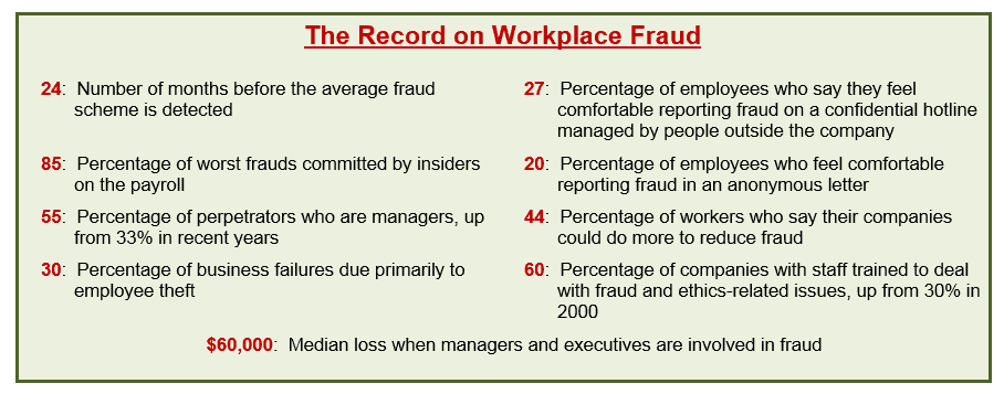 Worplace Fraud Statistics